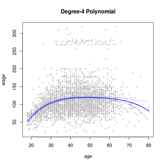 Fig. 1 - Degree-4 Polynomial. Relationship between Wage and Age (data(Wage) in ILSR. The dotted lines are 95% confidence intervals.